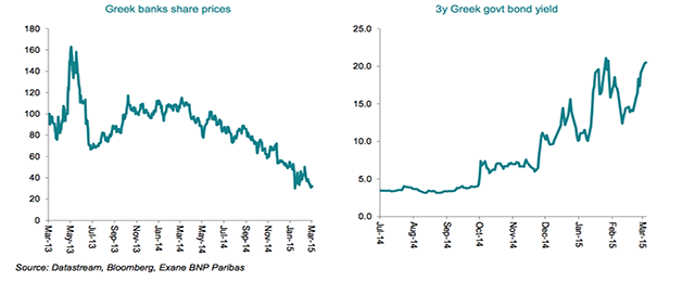 Greek market access in two charts