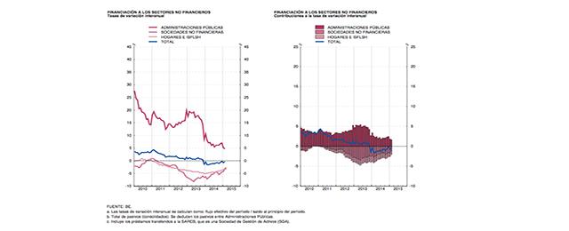 Credit lending in Spain