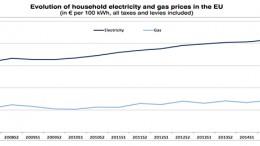 EU electricity prices
