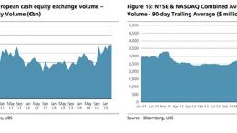 Equities across the Atlantic