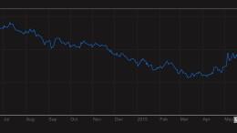 Spain Generic Govt 10Y Yield