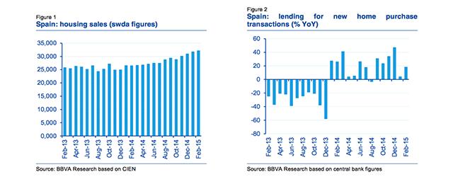 Spanish housing sector