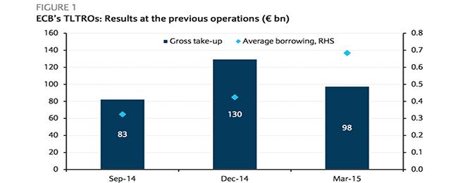 ECB's TLTRO