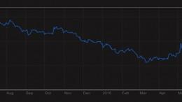 Italy Generic Govt 10Y Yield