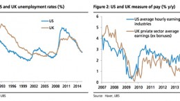 UK US labour markets