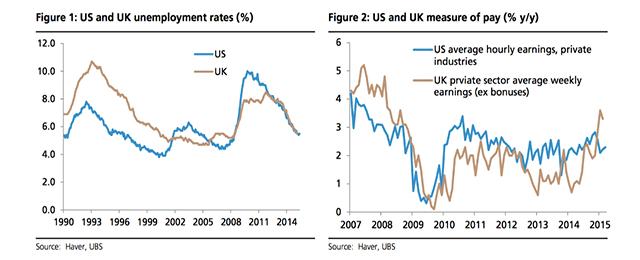 UK US labour markets