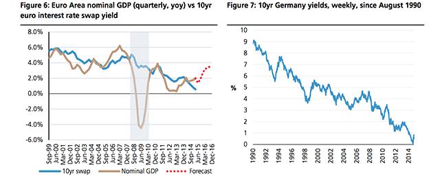 European rates
