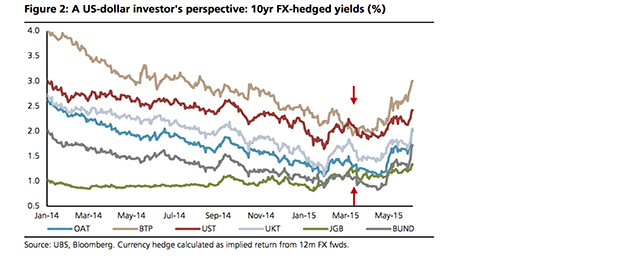 peripheral FX-hedged yields