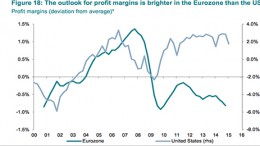 Profit margins in the Eurozone