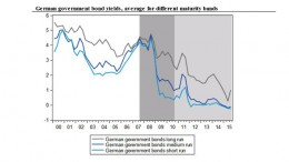 German bondsTC
