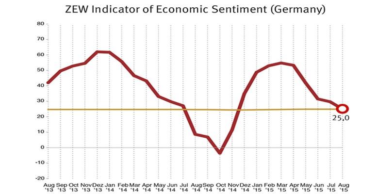 ZEW graph