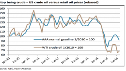 Stop being crude – US crude oil versus retail oil prices (rebased)