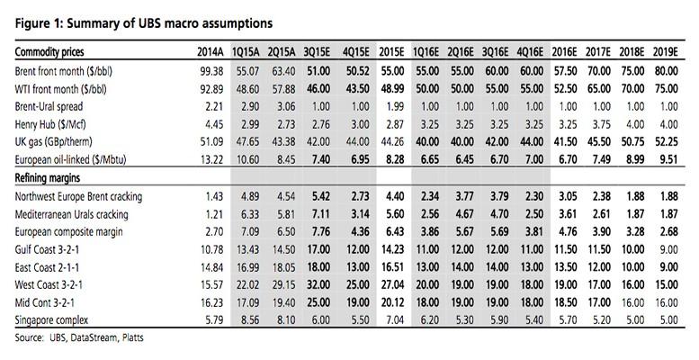 UBS-oil