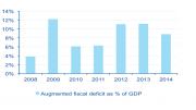 china fiscal balance