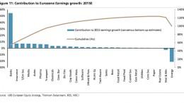 European banks' growth