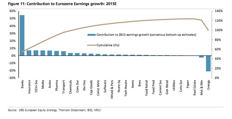 European banks' growth