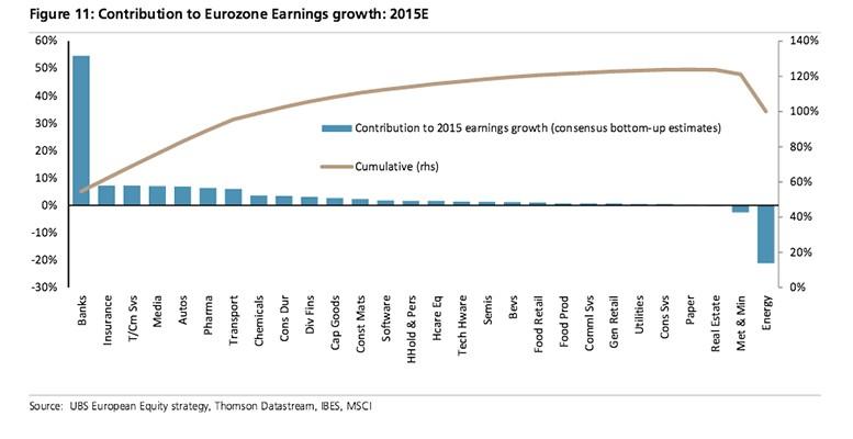 European banks growth