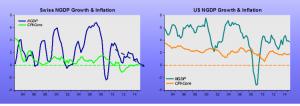swiss-deflation