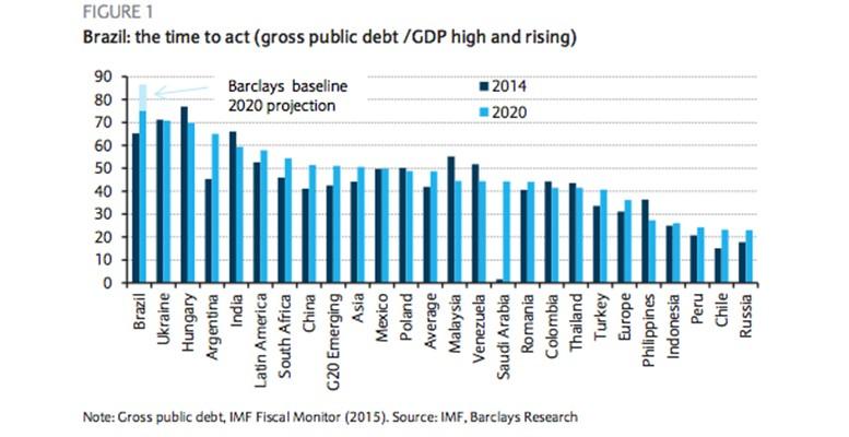 brazils debt