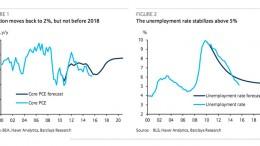 US inflation target1
