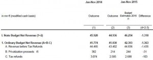 1---revenues-before-tax-refunds-vs-targets-large