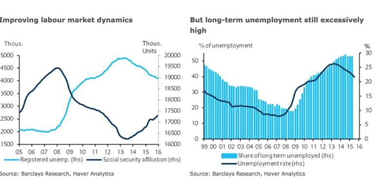 Spains labour market