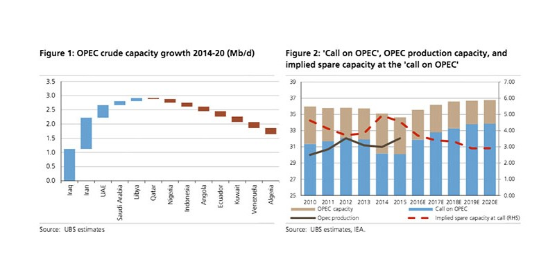 OPEC freeze