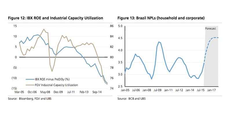 Brazil bottoming