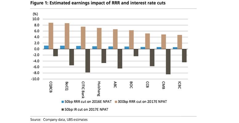 Chinas RRR cuts