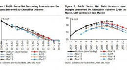 UBS forecasts