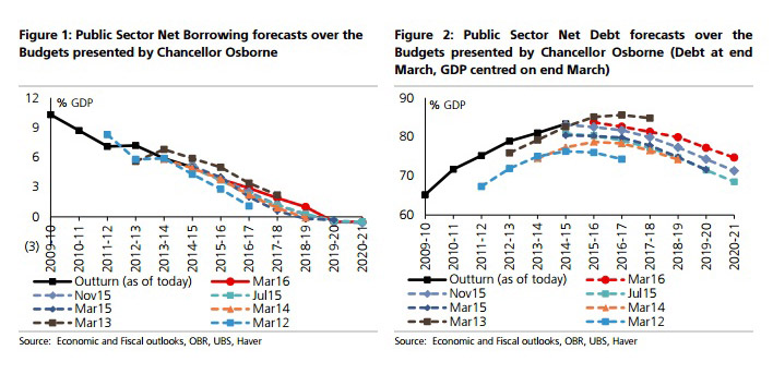 UBS_forecasts
