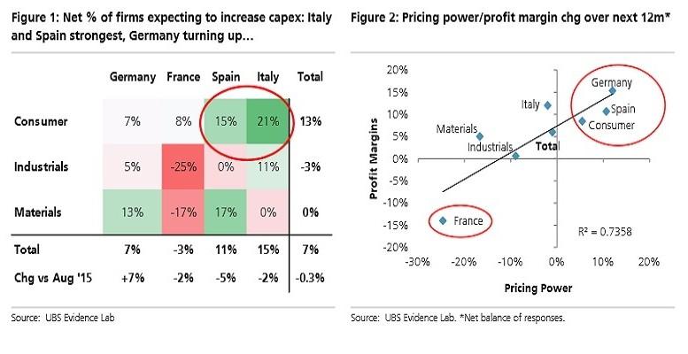 eurozone investment