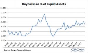 buybacks2