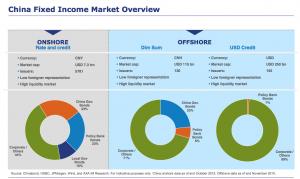 chinese-bond-market