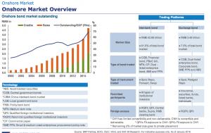 chinese-bond-market3