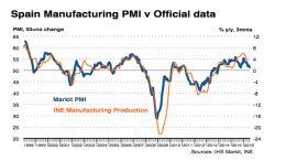 Spanish PMIs- July 2016
