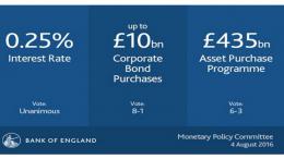 Bank of England rates' cut
