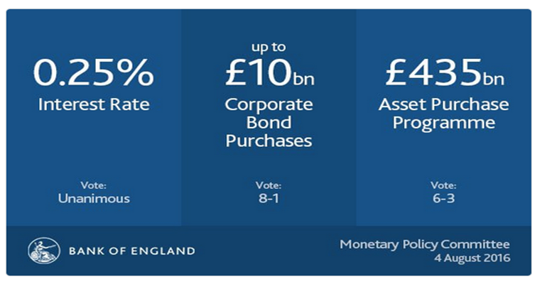 Bank of England rates' cut