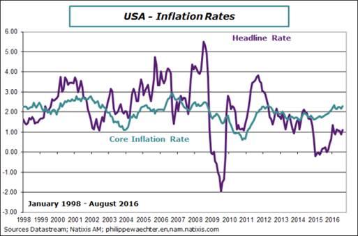 Inflation (CPI)