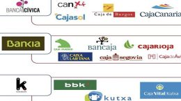 Spanish savings banks