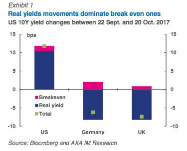 UK-bonds