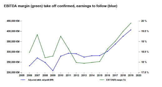 Banks and mining push earnings growth for European equities