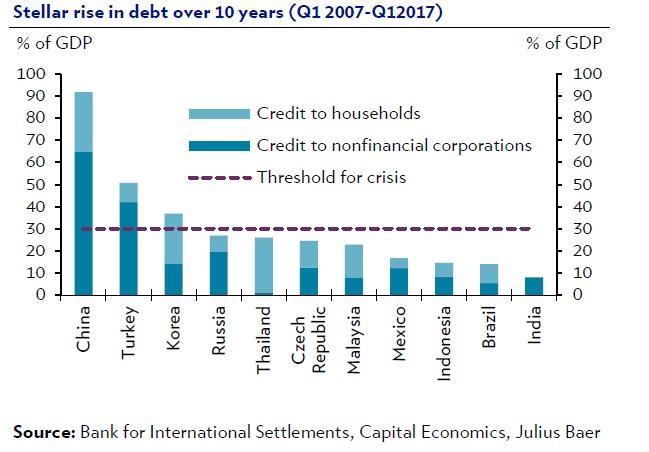 china-stellar-rise-debt