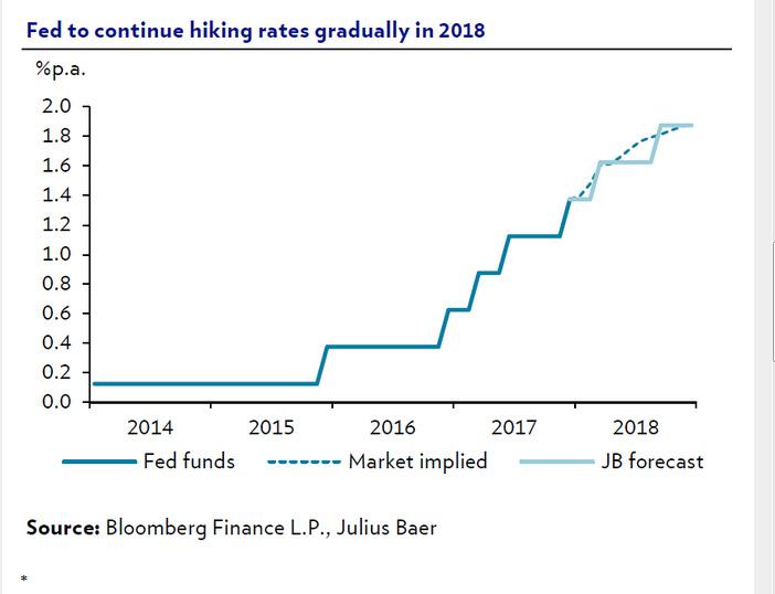Fed-BCE