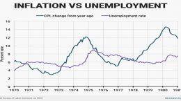 A period of stagflation waas seen in the 80's