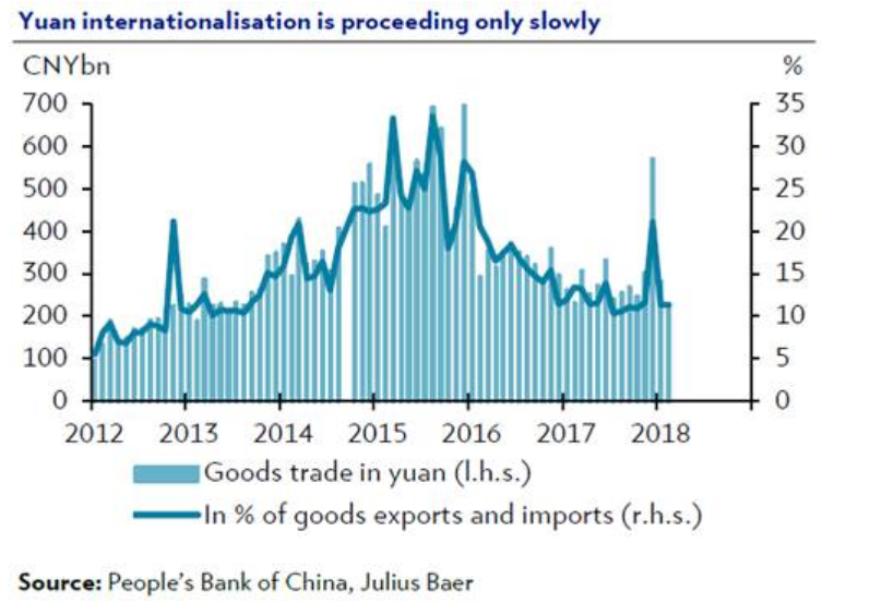 China oil futures