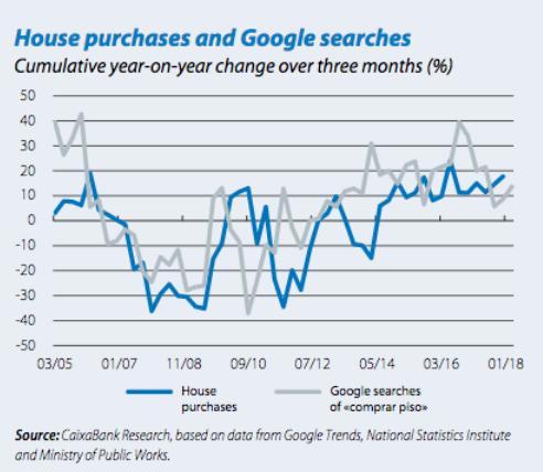Houses Google