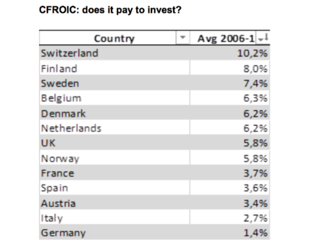 The intensification of capex is not so obvious