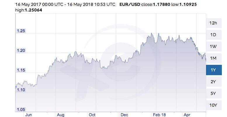 Euro Dollar Exchange Rate Roaching