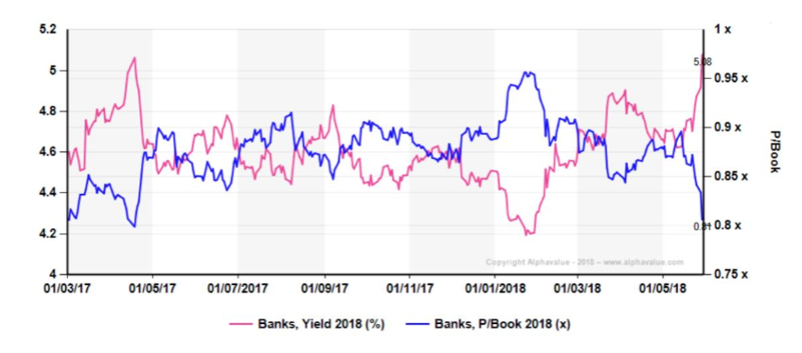 bancos yield 1
